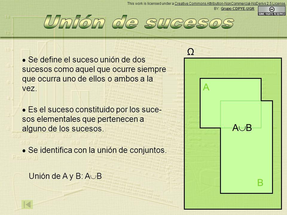A B Ω Se define el suceso unión de dos sucesos como aquel que ocurre siempre que ocurra uno de ellos o ambos a la vez.