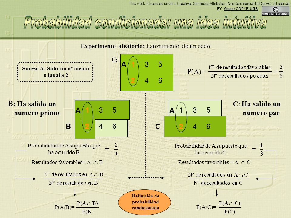 1 2 3 4 5 6 Ha salido un número primo Ha salido un número par 1 2 3 4 5 6 P(A)= B Resultados favorables = A B P(A/B)=P(A/C)= Definición de probabilidad condicionada Resultados favorables = A C Experimento aleatorio: Lanzamiento de un dado Suceso A: Salir un nº menor o igual a 2 1 2 3 4 5 6 C AA 1 2 A 1 Probabilidad de A supuesto que ha ocurrido B = Probabilidad de A supuesto que ha ocurrido C = B: C: 2 2 22 2 2 22 2 22 BY: Grupo CDPYE-UGR This work is licensed under a Creative Commons Attribution-NonCommercial-NoDerivs 2.5 License.