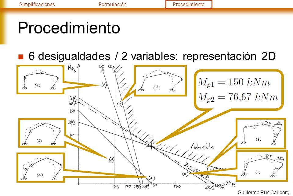 SimplificacionesFormulaciónProcedimiento Guillermo Rus Carlborg Procedimiento 6 desigualdades / 2 variables: representación 2D