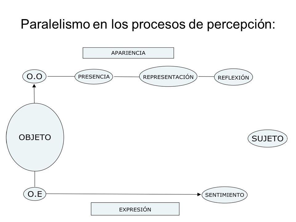 Paralelismo en los procesos de percepción:
