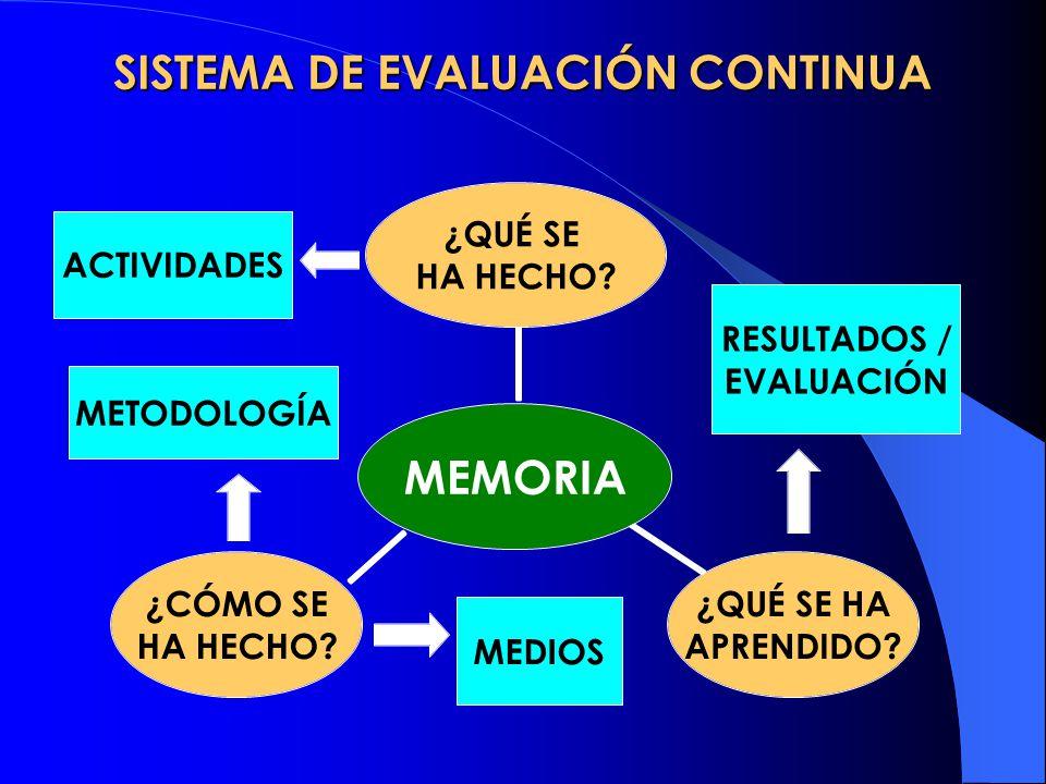 SISTEMA DE EVALUACIÓN CONTINUA METODOLOGÍA MEDIOS RESULTADOS / EVALUACIÓN ACTIVIDADES