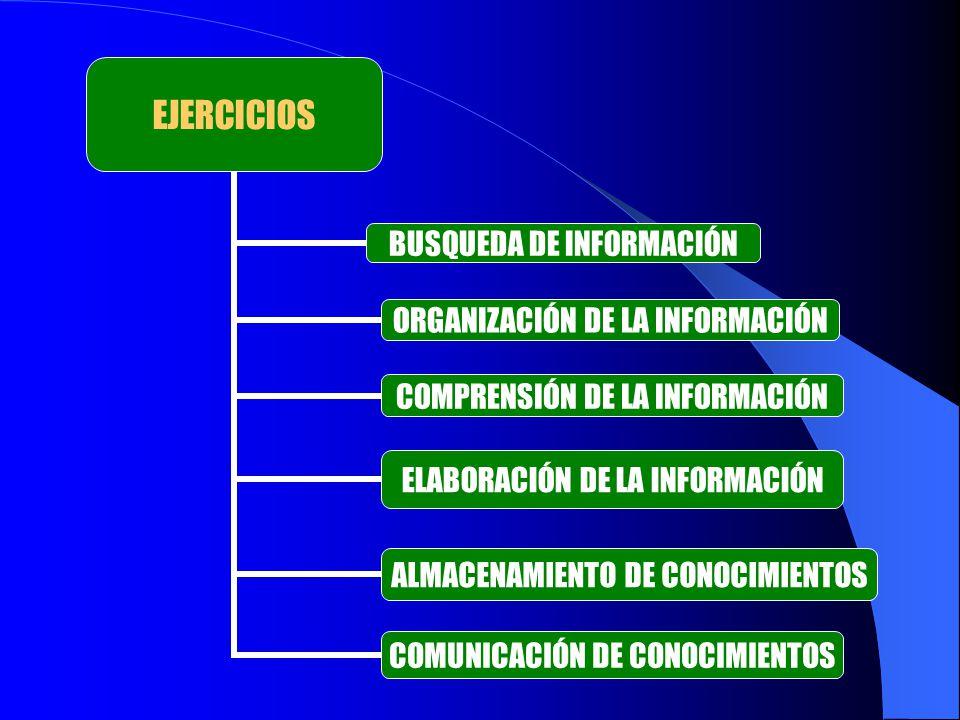 EJERCICIOS BUSQUEDA DE INFORMACIÓN ORGANIZACIÓN DE LA INFORMACIÓN COMPRENSIÓN DE LA INFORMACIÓN ELABORACIÓN DE LA INFORMACIÓN ALMACENAMIENTO DE CONOCI