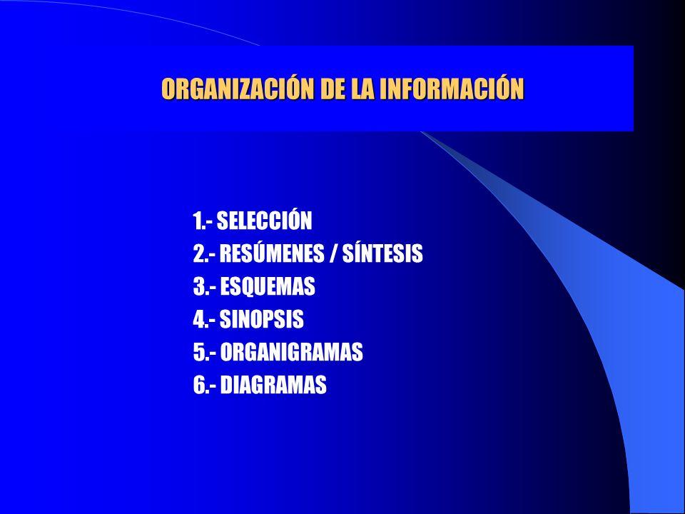 ORGANIZACIÓN DE LA INFORMACIÓN 1.- SELECCIÓN 2.- RESÚMENES / SÍNTESIS 3.- ESQUEMAS 4.- SINOPSIS 5.- ORGANIGRAMAS 6.- DIAGRAMAS