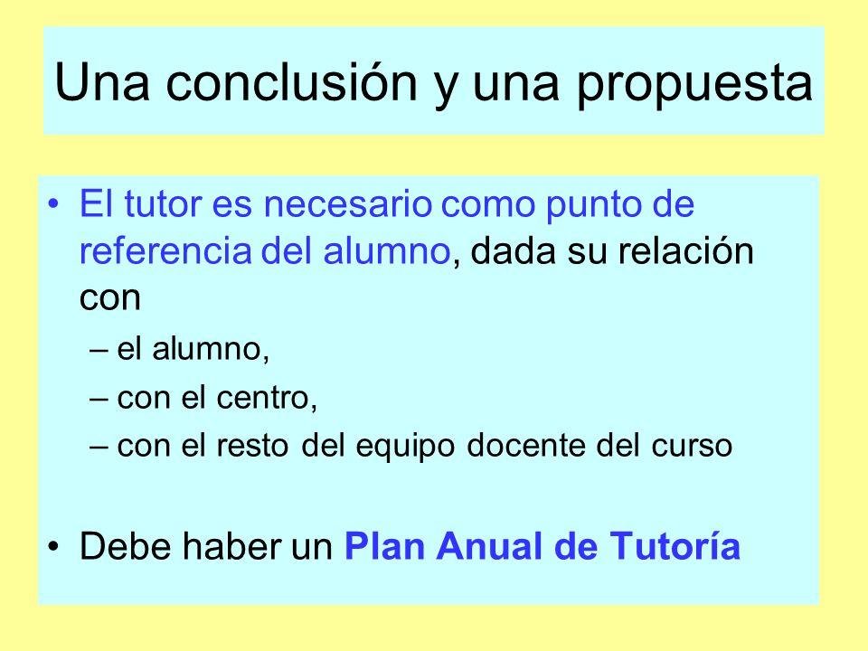 Una conclusión y una propuesta El tutor es necesario como punto de referencia del alumno, dada su relación con –el alumno, –con el centro, –con el resto del equipo docente del curso Debe haber un Plan Anual de Tutoría