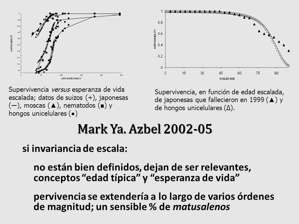 Supervivencia, en función de edad escalada, de japonesas que fallecieron en 1999 ( ) y de hongos unicelulares (). Supervivencia versus esperanza de vi