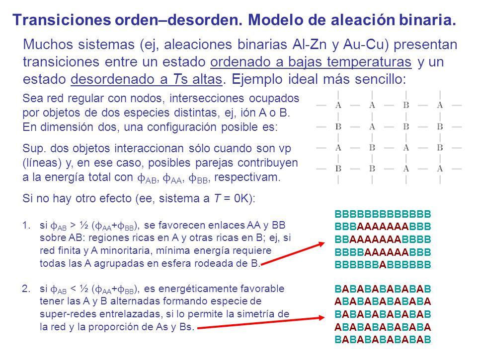 –modelo de Heisenberg: dada la interacción isotrópica, E ij = –Js i s j /s², si los componentes de s no toman valores cuantizados, se sigue una solución equivalente a tomar s, y (para d=2 y J>0 -interacción ferromagnética) puede demostrarse que no hay transisión (Mermin & Wagner 1966).