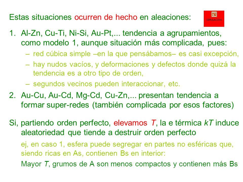 Teorema de Peierls Vamos a ver los argumentos de Peierls* que, además de su belleza e interés histórico, se han usado con éxito en otros problemas Sea el hamiltoniano ferromagnético (J > 0) de Ising, H Ω, asociado a Ω, un conjunto de N Ω nodos de una red.