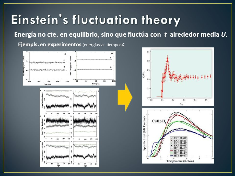 Energía no cte. en equilibrio, sino que fluctúa con t alrededor media U. Ejempls. en experimentos (energías vs. tiempos) :