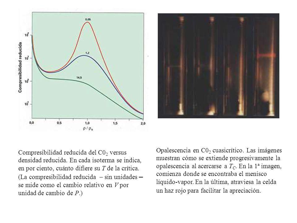 Compresibilidad reducida del C0 2 versus densidad reducida. En cada isoterma se indica, en por ciento, cuánto difiere su T de la crítica. (La compresi