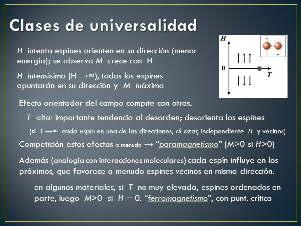 H intenta espines orienten en su dirección (menor energía); se observa M crece con H H intensísimo (H ), todos los espines apuntarán en su dirección y
