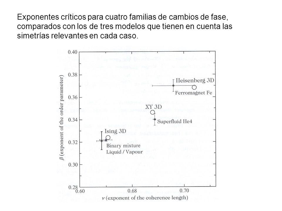 Exponentes críticos para cuatro familias de cambios de fase, comparados con los de tres modelos que tienen en cuenta las simetrías relevantes en cada