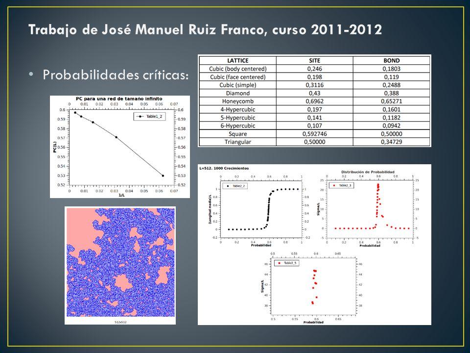 Trabajo de José Manuel Ruiz Franco, curso 2011-2012 Probabilidades críticas: