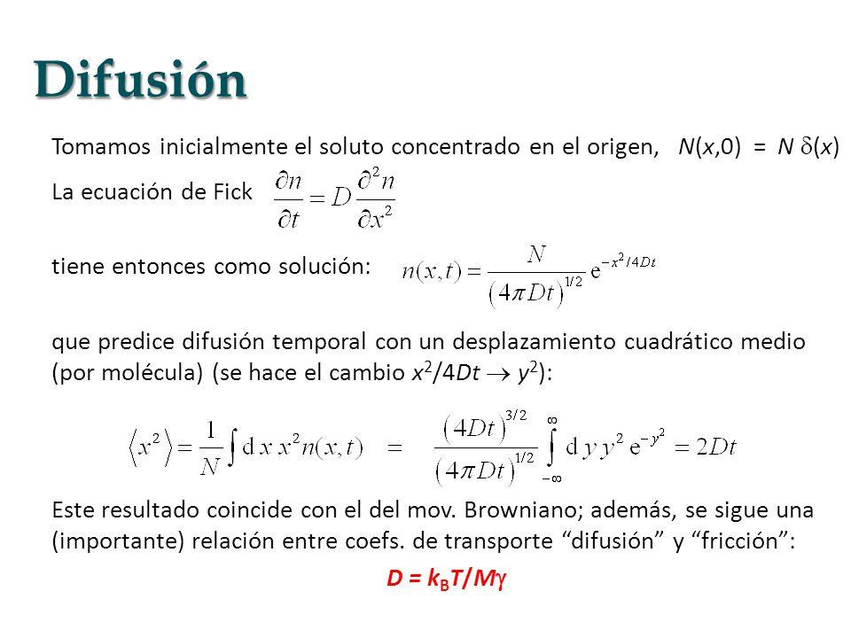 Tomamos inicialmente el soluto concentrado en el origen, N(x,0) = N (x) La ecuación de Fick tiene entonces como solución: que predice difusión tempora