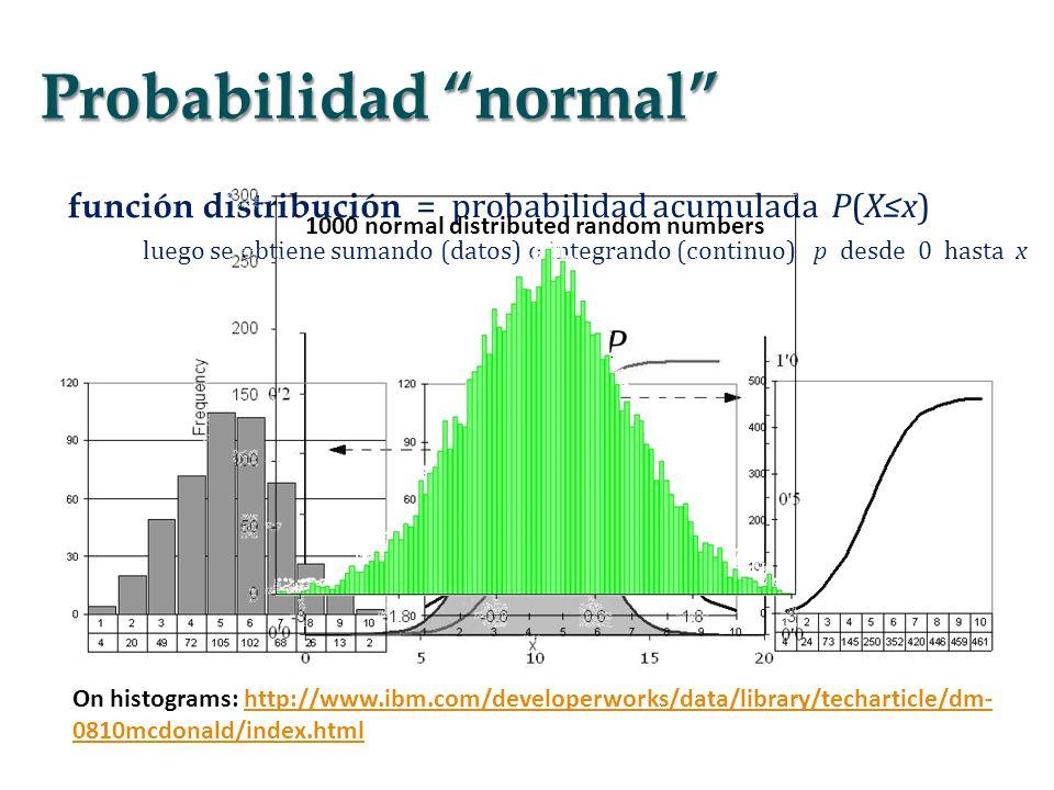 función distribución = probabilidad acumulada P(Xx) luego se obtiene sumando (datos) o integrando (continuo) p desde 0 hasta x p P On histograms: http