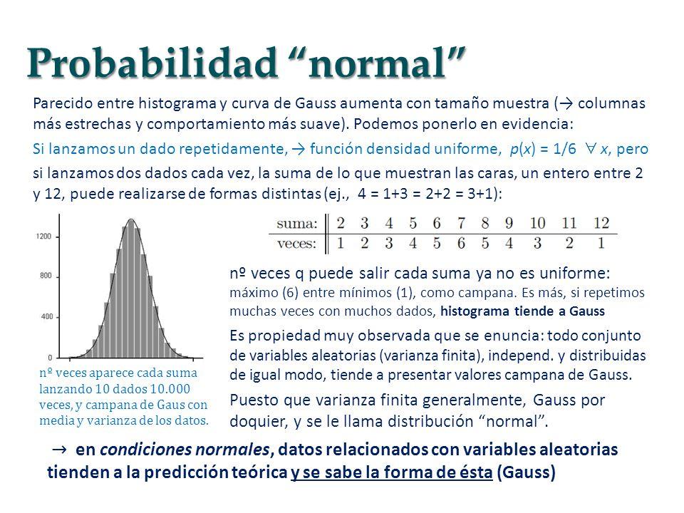 Parecido entre histograma y curva de Gauss aumenta con tamaño muestra ( columnas más estrechas y comportamiento más suave). Podemos ponerlo en evidenc