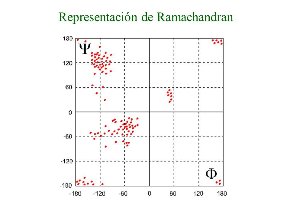 Representación de Ramachandran