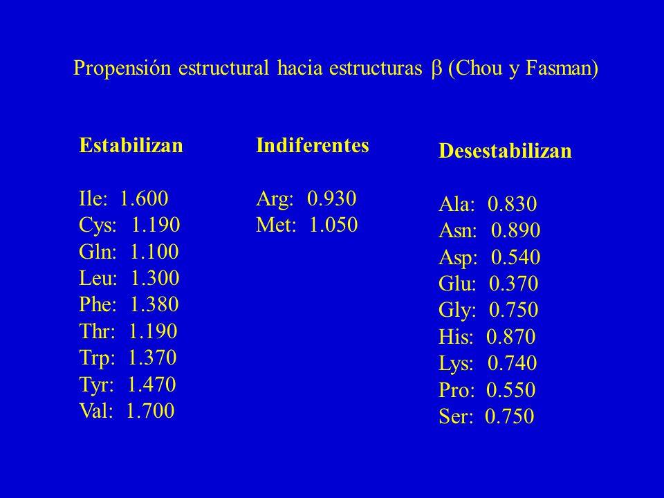 Estabilizan Ile: 1.600 Cys: 1.190 Gln: 1.100 Leu: 1.300 Phe: 1.380 Thr: 1.190 Trp: 1.370 Tyr: 1.470 Val: 1.700 Indiferentes Arg: 0.930 Met: 1.050 Desestabilizan Ala: 0.830 Asn: 0.890 Asp: 0.540 Glu: 0.370 Gly: 0.750 His: 0.870 Lys: 0.740 Pro: 0.550 Ser: 0.750 Propensión estructural hacia estructuras (Chou y Fasman)