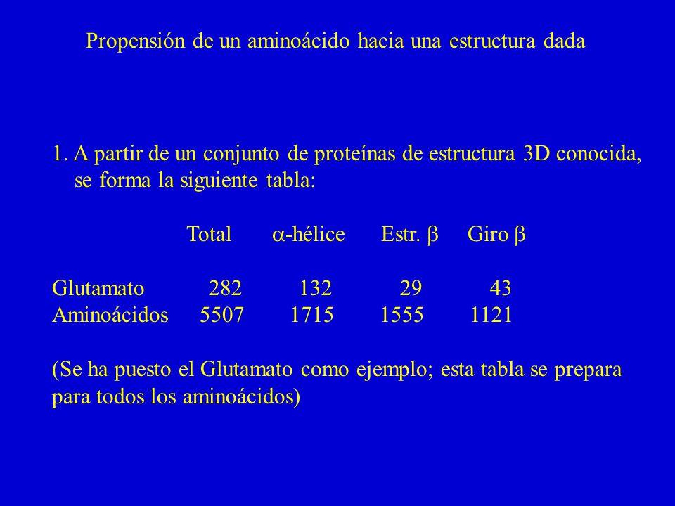 Propensión de un aminoácido hacia una estructura dada 1.
