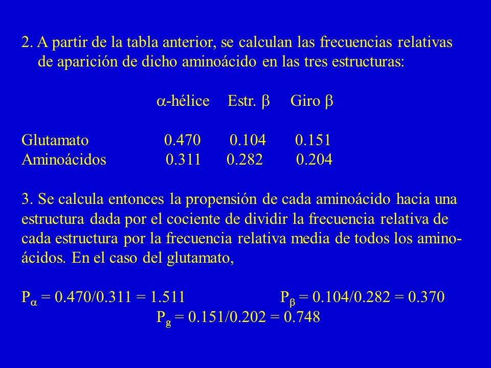 2. A partir de la tabla anterior, se calculan las frecuencias relativas de aparición de dicho aminoácido en las tres estructuras: -hélice Estr. Giro G