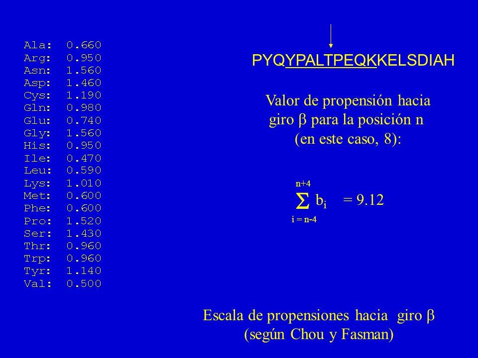 PYQYPALTPEQKKELSDIAH Valor de propensión hacia giro para la posición n (en este caso, 8): i = n-4 n+4 bibi = 9.12 Escala de propensiones hacia giro (según Chou y Fasman)