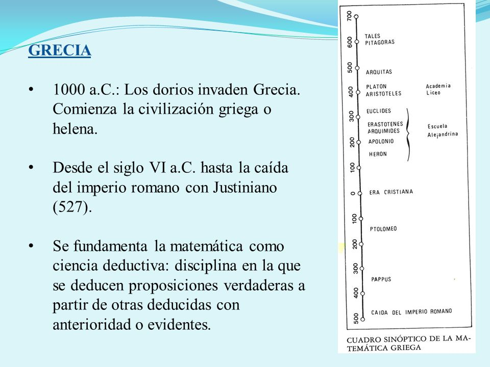 GRECIA 1000 a.C.: Los dorios invaden Grecia. Comienza la civilización griega o helena. Desde el siglo VI a.C. hasta la caída del imperio romano con Ju