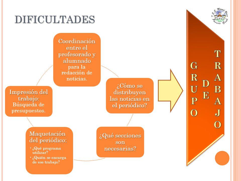 DIFICULTADES Coordinación entre el profesorado y alumnado Coordinación entre el profesorado y alumnado para la redacción de noticias. ¿Cómo se distrib
