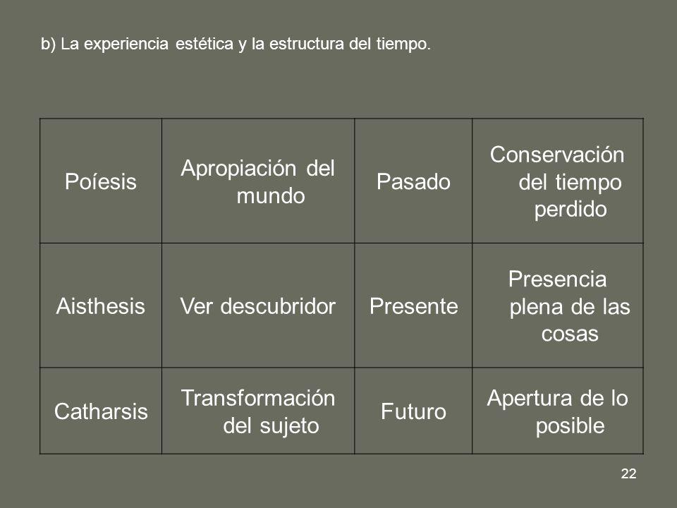 22 b) La experiencia estética y la estructura del tiempo. Poíesis Apropiación del mundo Pasado Conservación del tiempo perdido AisthesisVer descubrido