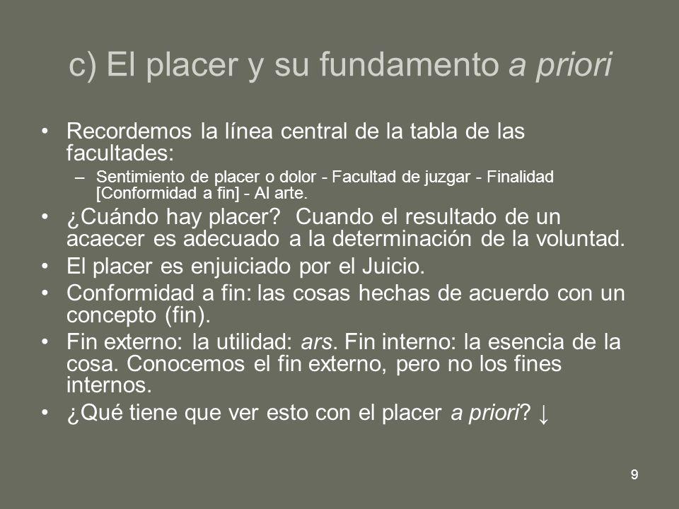 10 El a priori del placer: la validez estética de los juicios sobre la finalidad.