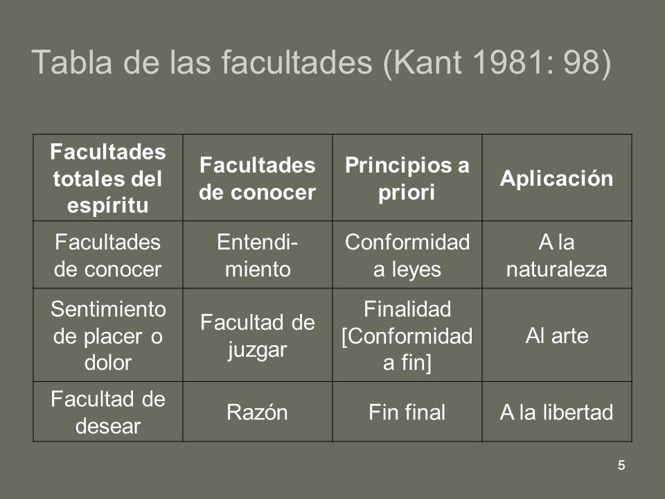 5 Tabla de las facultades (Kant 1981: 98) Facultades totales del espíritu Facultades de conocer Principios a priori Aplicación Facultades de conocer E