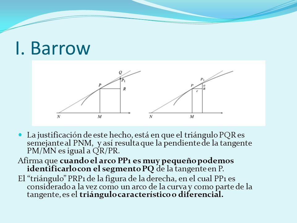 I. Barrow La justificación de este hecho, está en que el triángulo PQR es semejante al PNM, y así resulta que la pendiente de la tangente PM/MN es igu