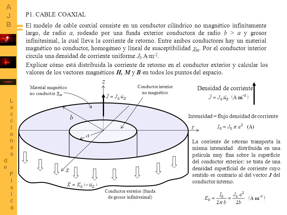 13 El modelo de cable coaxial consiste en un conductor cilíndrico no magnético infinitamente largo, de radio a, rodeado por una funda exterior conductora de radio b > a y grosor infinitesimal, la cual lleva la corriente de retorno.