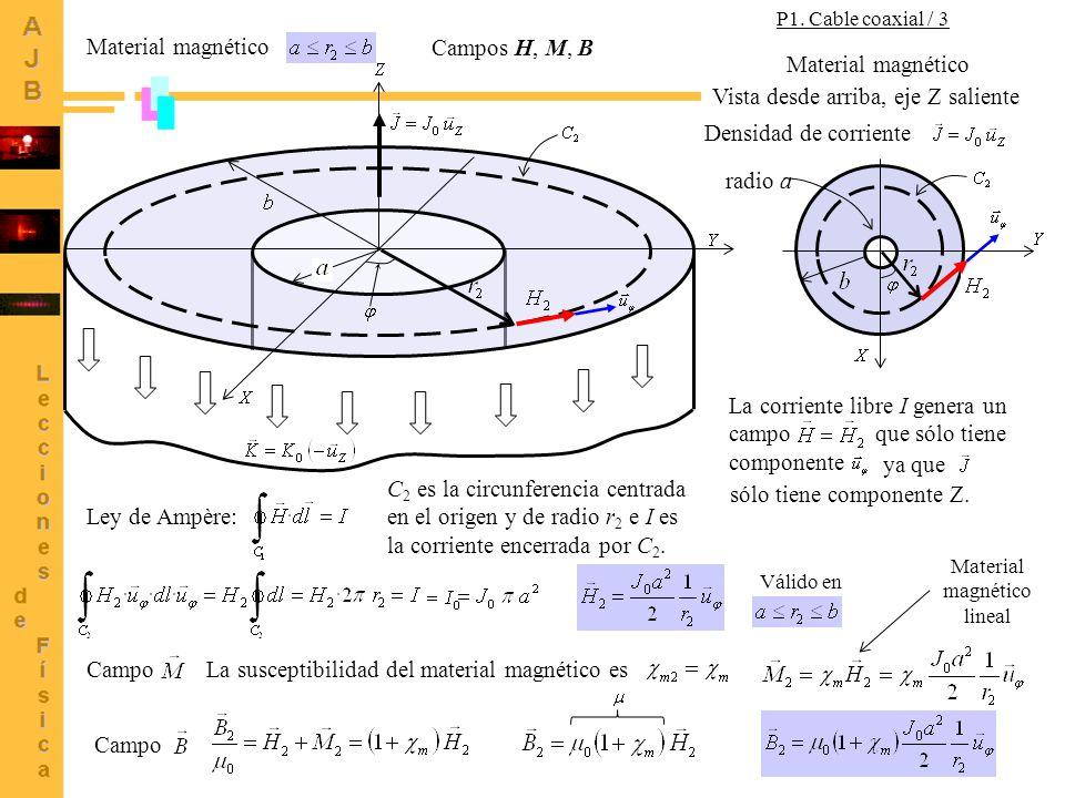 15 Material magnético Ley de Ampère: C 2 es la circunferencia centrada en el origen y de radio r 2 e I es la corriente encerrada por C 2.