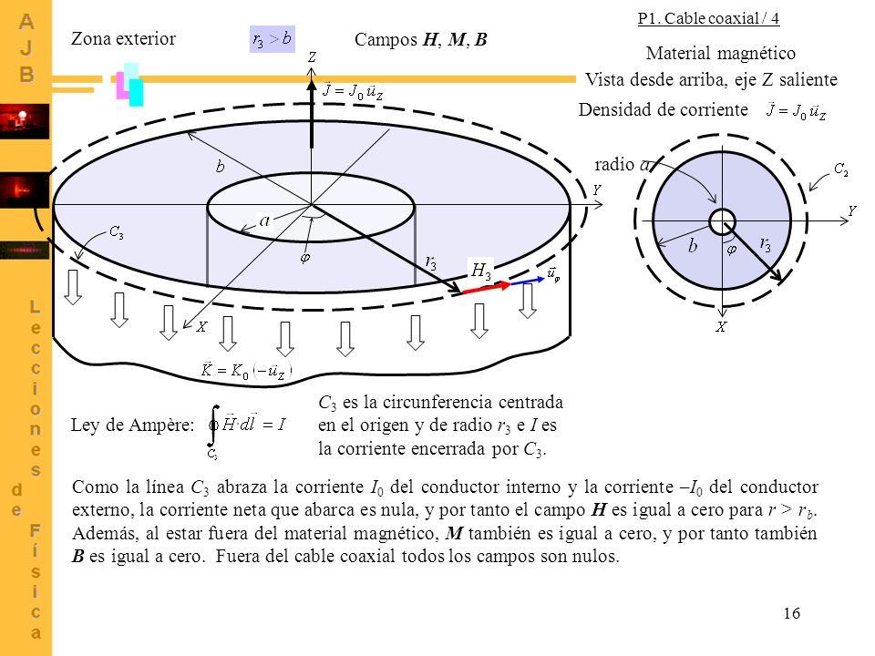 16 Zona exterior Campos H, M, B Densidad de corriente Vista desde arriba, eje Z saliente Material magnético radio a Ley de Ampère: C 3 es la circunferencia centrada en el origen y de radio r 3 e I es la corriente encerrada por C 3.