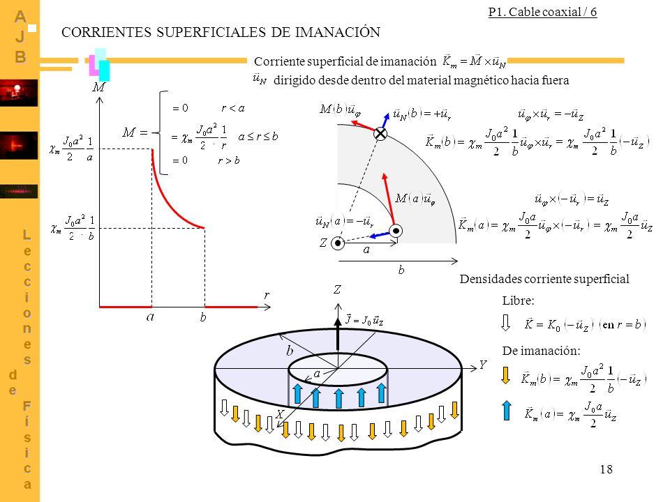 18 dirigido desde dentro del material magnético hacia fuera Corriente superficial de imanación Densidades corriente superficial Libre: De imanación: CORRIENTES SUPERFICIALES DE IMANACIÓN P1.