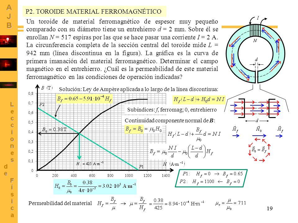 19 Un toroide de material ferromagnético de espesor muy pequeño comparado con su diámetro tiene un entrehierro d = 2 mm.