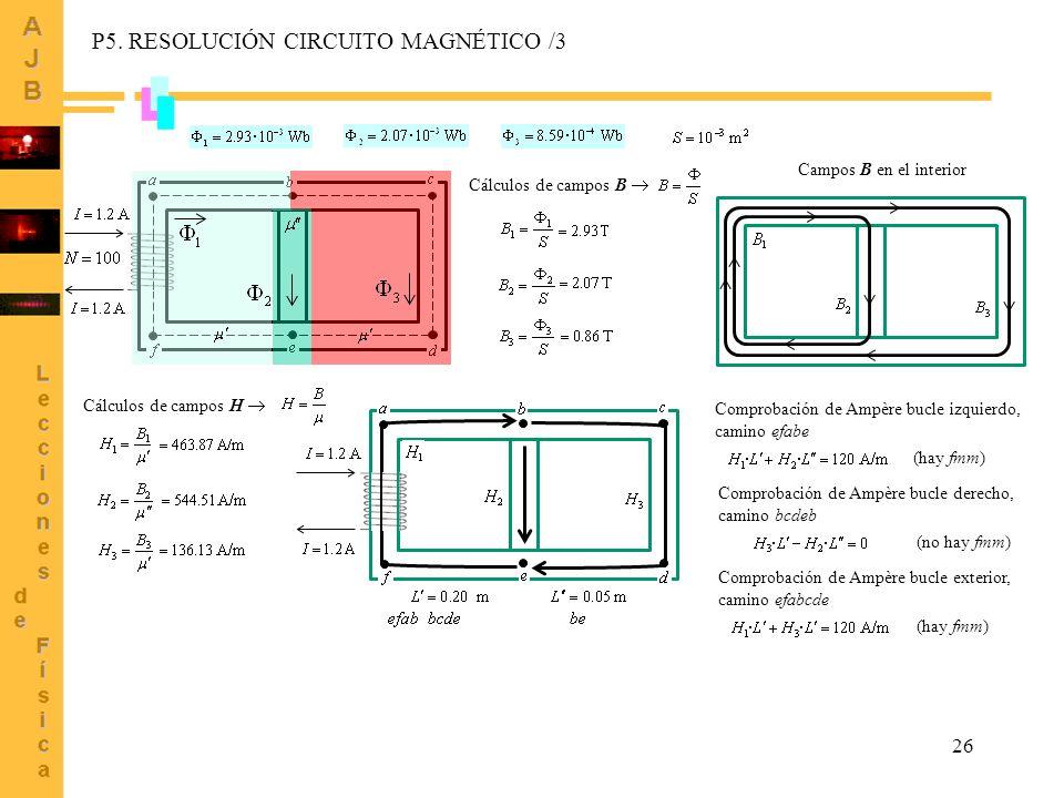 26 Cálculos de campos B Campos B en el interior Cálculos de campos H Comprobación de Ampère bucle izquierdo, camino efabe (hay fmm) Comprobación de Ampère bucle derecho, camino bcdeb (no hay fmm) Comprobación de Ampère bucle exterior, camino efabcde (hay fmm) P5.