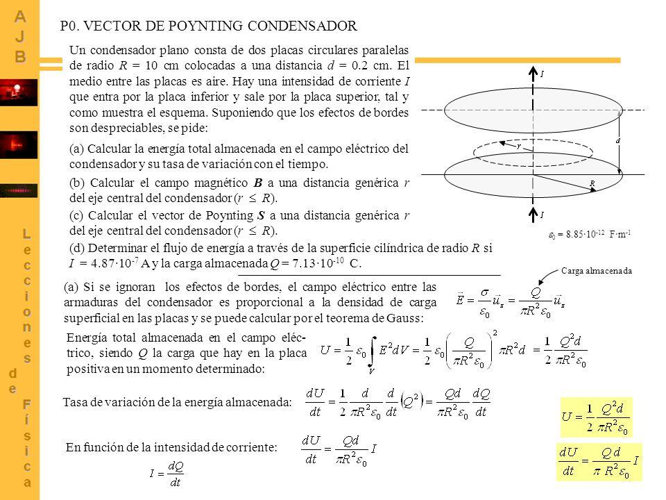 99 Un condensador plano consta de dos placas circulares paralelas de radio R = 10 cm colocadas a una distancia d = 0.2 cm.