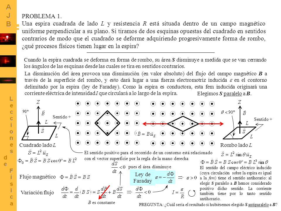 2 Cuadrado lado L Rombo lado L PROBLEMA 1. Una espira cuadrada de lado L y resistencia R está situada dentro de un campo magnético uniforme perpendicu