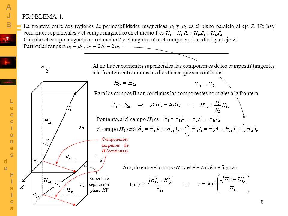 La frontera entre dos regiones de permeabilidades magnéticas 1 y 2 es el plano paralelo al eje Z. No hay corrientes superficiales y el campo magnético