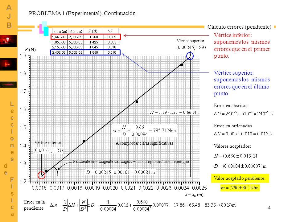 4 Pendiente m = tangente del ángulo A comprobar cifras significativas Vértice inferior: suponemos los mismos errores que en el primer punto.
