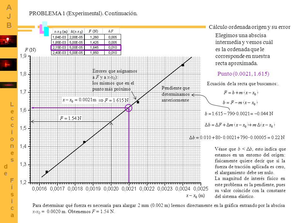 55 Cálculo ordenada origen y su error Elegimos una abscisa intermedia y vemos cuál es la ordenada que le corresponde en nuestra recta aproximada.