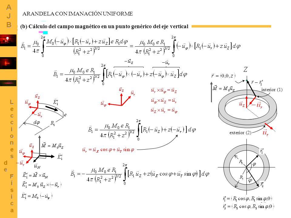 10 (b) Cálculo del campo magnético en un punto genérico del eje vertical interior (1) exterior (2) ARANDELA CON IMANACIÓN UNIFORME