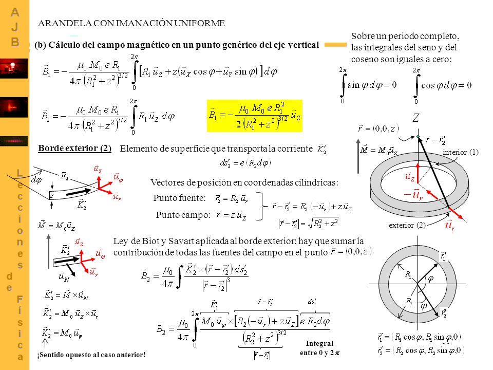 11 (b) Cálculo del campo magnético en un punto genérico del eje vertical interior (1) exterior (2) Sobre un periodo completo, las integrales del seno