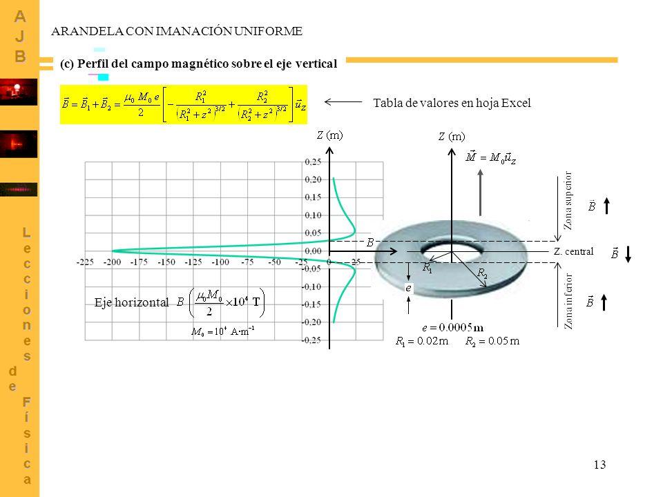 13 ARANDELA CON IMANACIÓN UNIFORME Eje horizontal (c) Perfil del campo magnético sobre el eje vertical Zona superior Zona inferior Z. central Tabla de