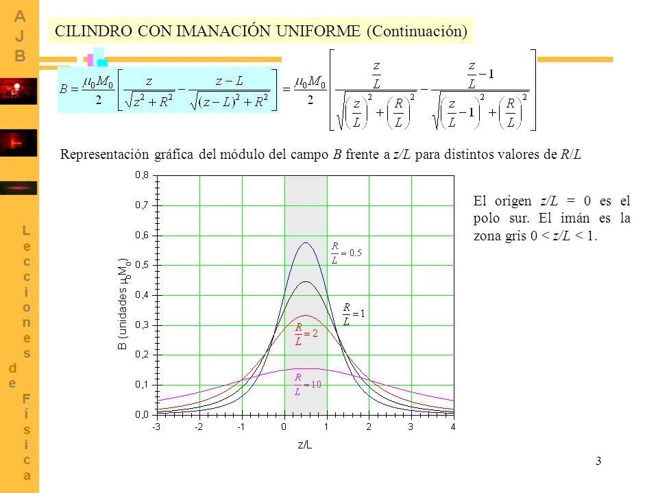 3 CILINDRO CON IMANACIÓN UNIFORME (Continuación) Representación gráfica del módulo del campo B frente a z/L para distintos valores de R/L El origen z/