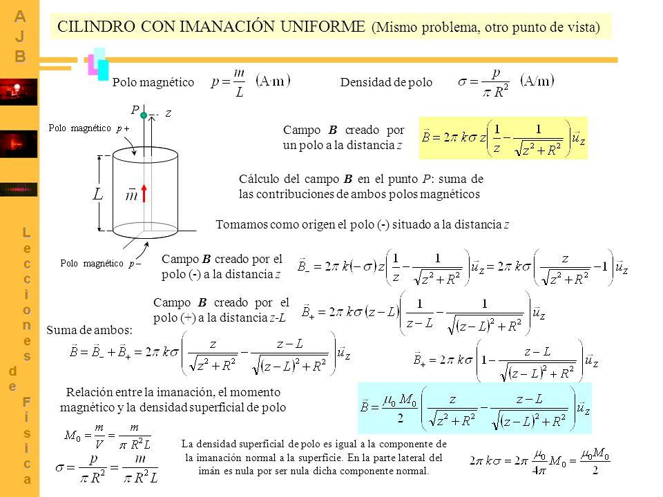 6 CILINDRO CON IMANACIÓN UNIFORME (Mismo problema, otro punto de vista) Polo magnético Densidad de polo Campo B creado por un polo a la distancia z Ca
