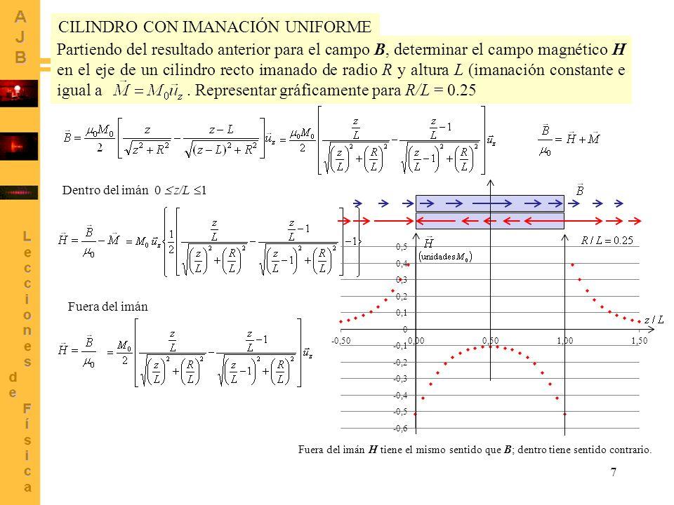 7 Partiendo del resultado anterior para el campo B, determinar el campo magnético H en el eje de un cilindro recto imanado de radio R y altura L (iman