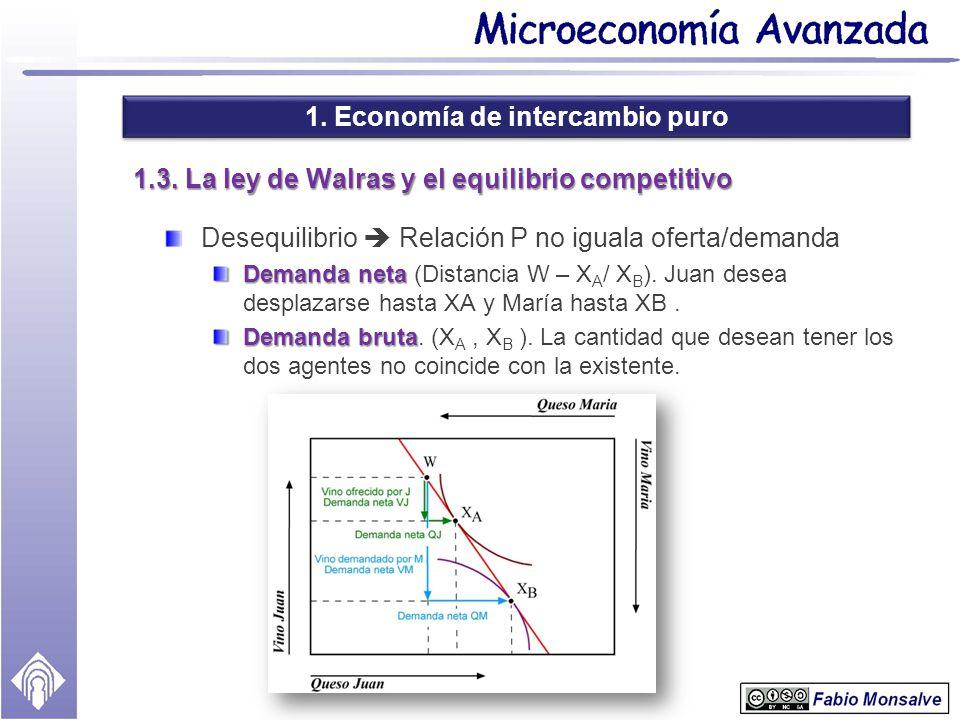 1. Economía de intercambio puro 1.3. La ley de Walras y el equilibrio competitivo Desequilibrio Relación P no iguala oferta/demanda Demanda neta Deman