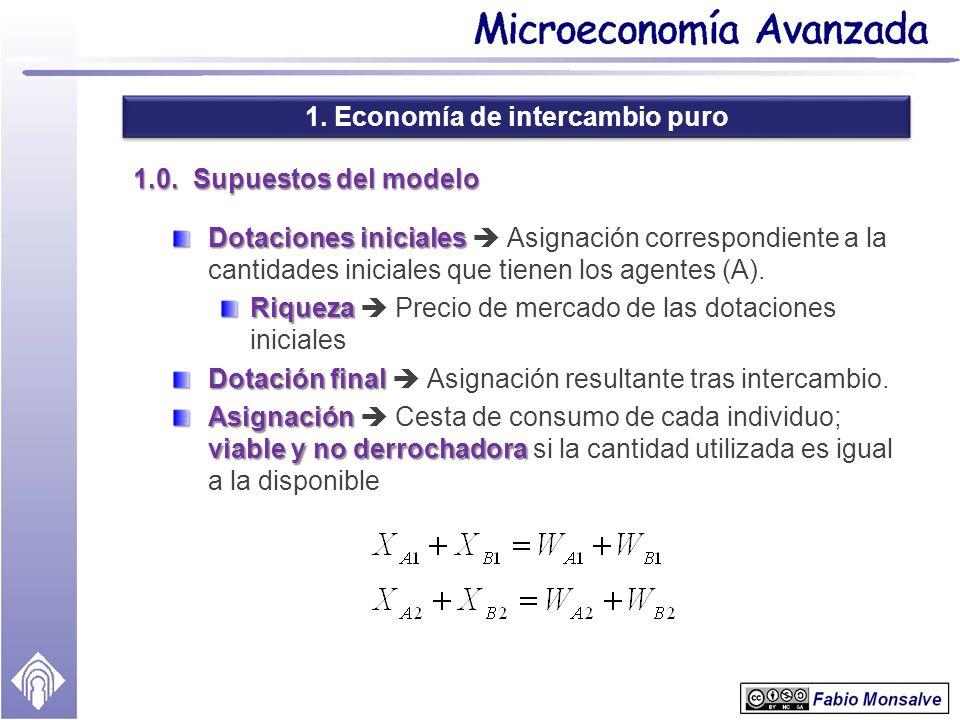 1. Economía de intercambio puro 1.0. Supuestos del modelo Dotaciones iniciales Dotaciones iniciales Asignación correspondiente a la cantidades inicial