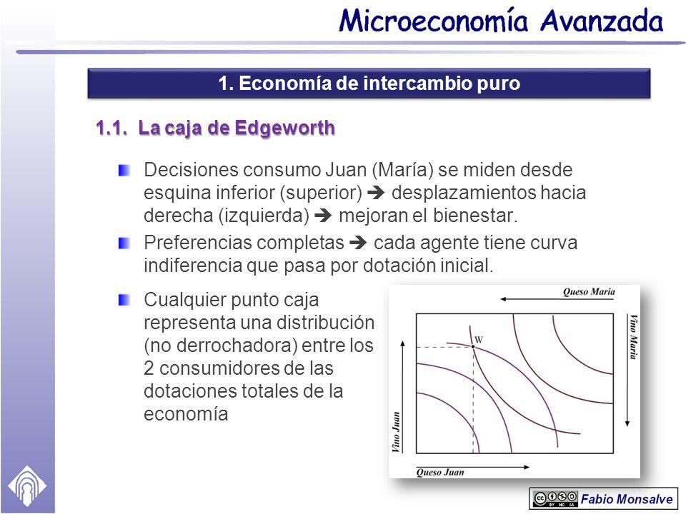1. Economía de intercambio puro 1.1. La caja de Edgeworth Decisiones consumo Juan (María) se miden desde esquina inferior (superior) desplazamientos h